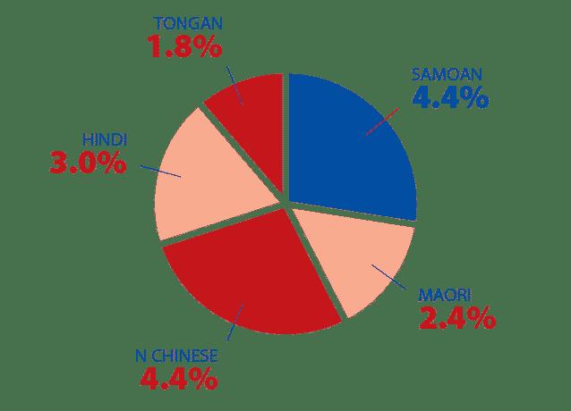 population in aklOK - Radio Samoa